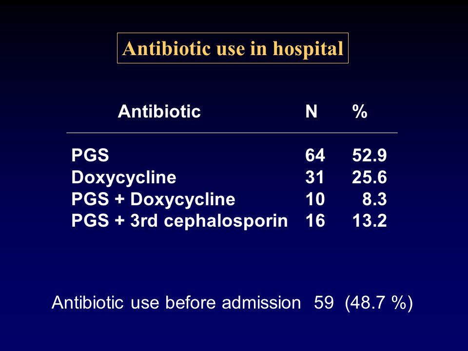 Antibiotic use in hospital