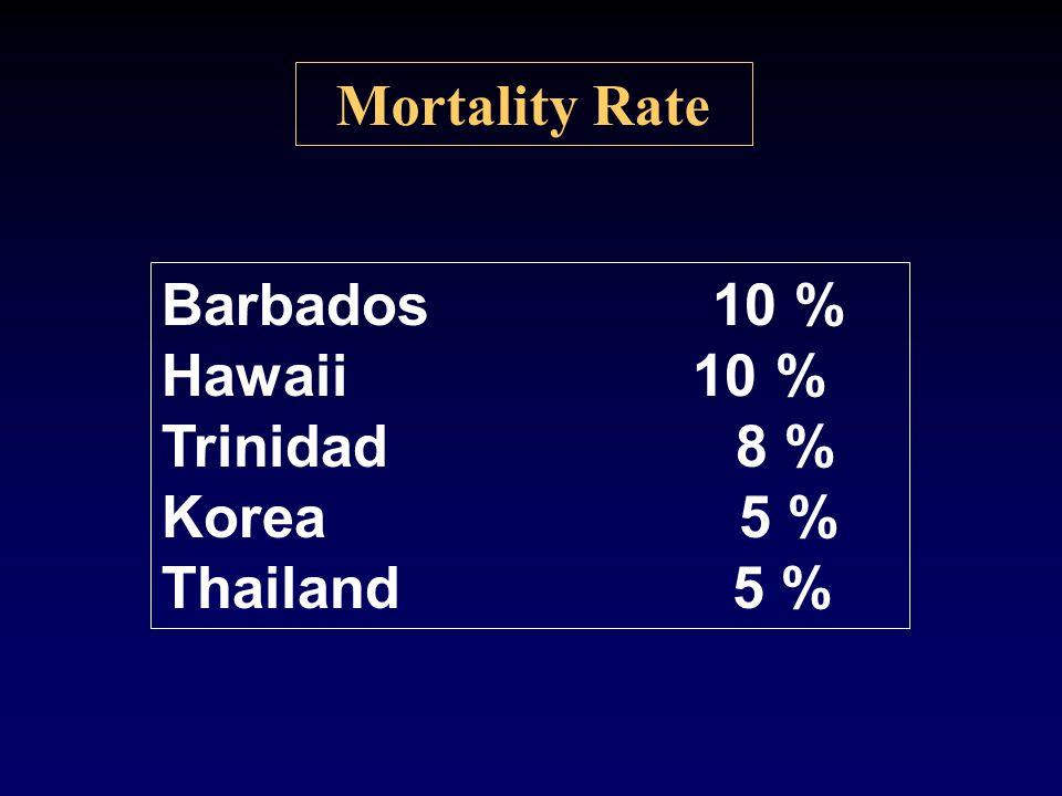 Mortality Rate Barbados 10 % Hawaii 10 % Trinidad 8 %