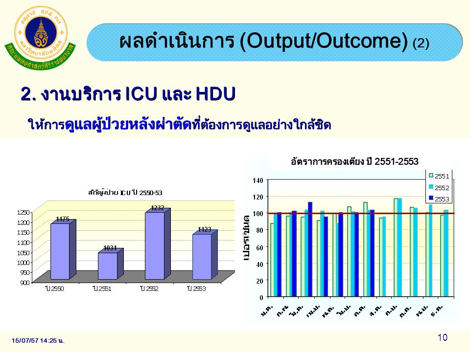ผลดำเนินการ (Output/Outcome) (2)