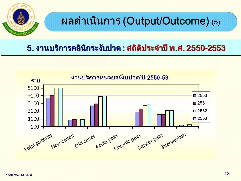 ผลดำเนินการ (Output/Outcome) (5)