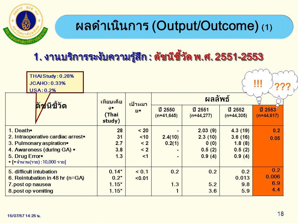 ผลดำเนินการ (Output/Outcome) (1)