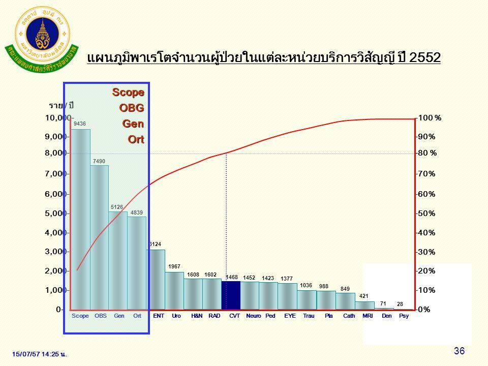 แผนภูมิพาเรโตจำนวนผู้ป่วยในแต่ละหน่วยบริการวิสัญญี ปี 2552