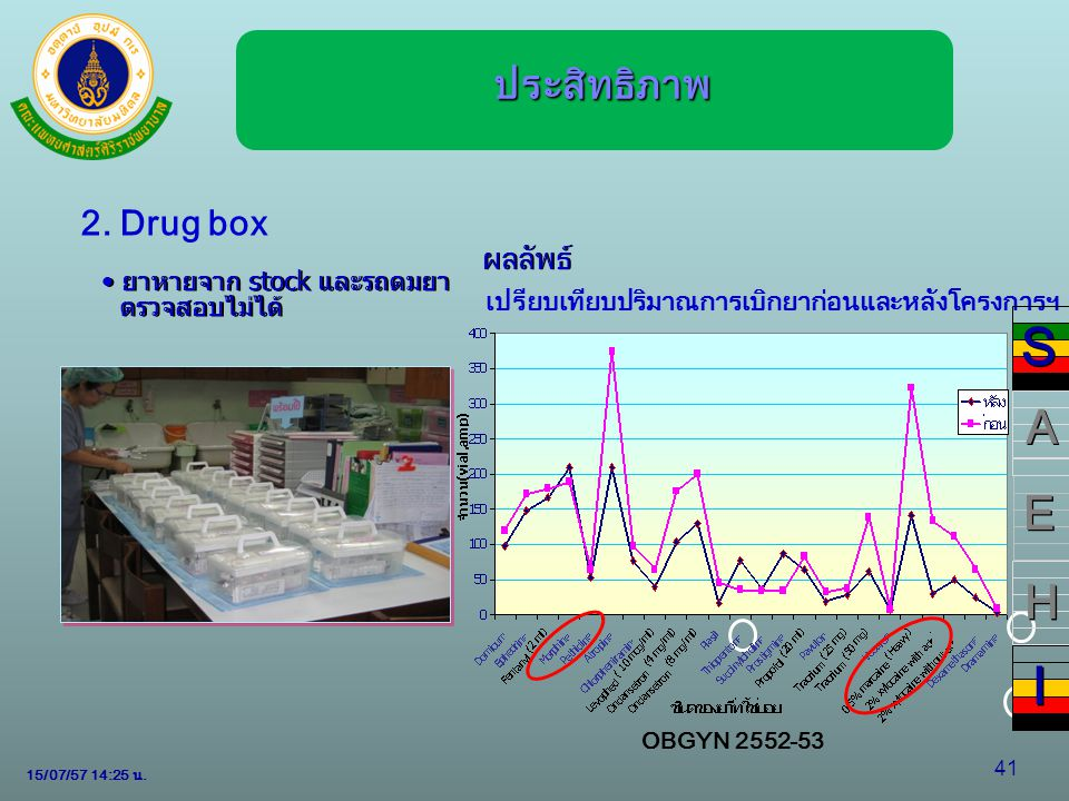 S I A E H ประสิทธิภาพ 2. Drug box ผลลัพธ์