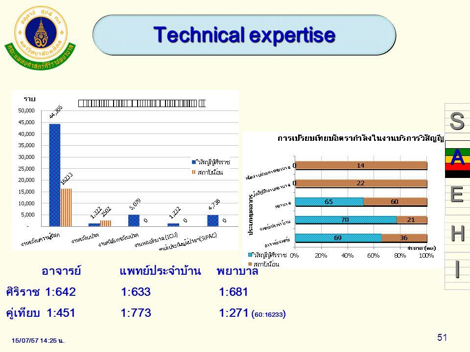 S I Technical expertise A E H อาจารย์ แพทย์ประจำบ้าน พยาบาล