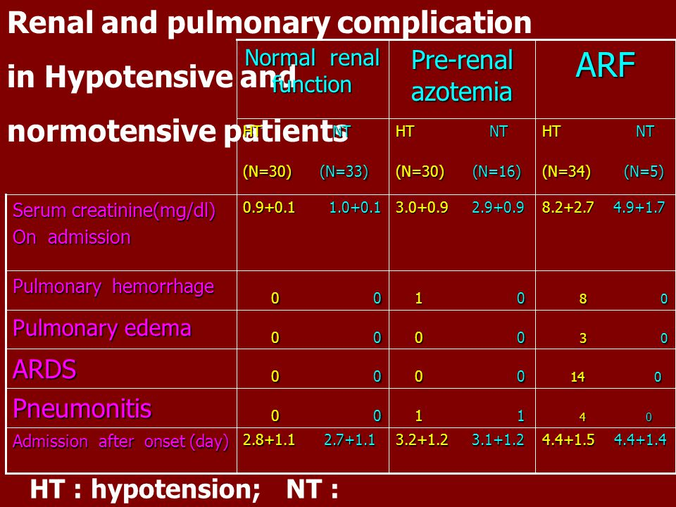 ARF Renal and pulmonary complication in Hypotensive and