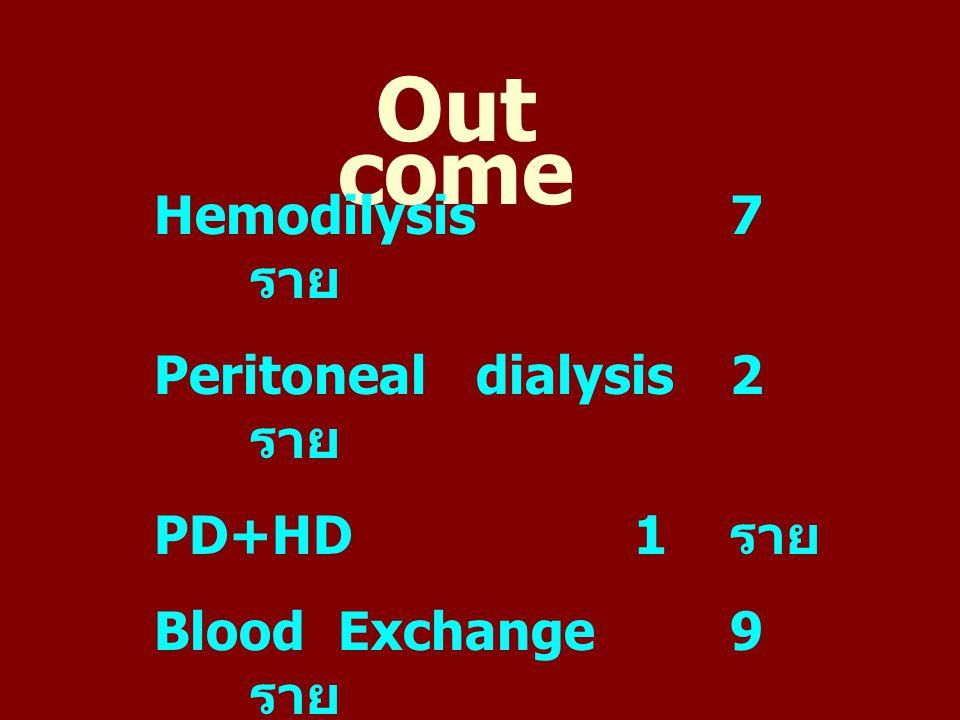 Out come Hemodilysis 7 ราย Peritoneal dialysis 2 ราย PD+HD 1 ราย
