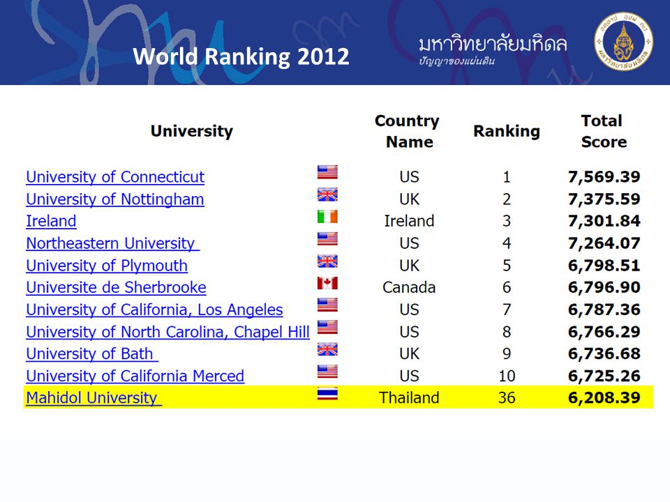 World Ranking 2012