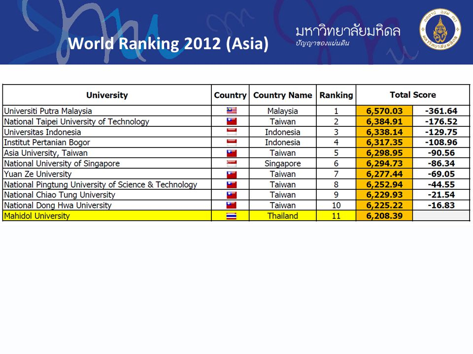 World Ranking 2012 (Asia)