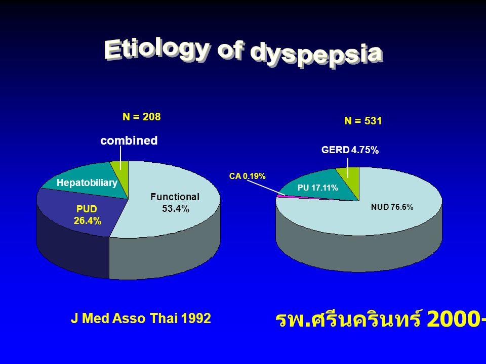 Etiology of dyspepsia รพ.ศรีนครินทร์ 2000-2002 J Med Asso Thai 1992