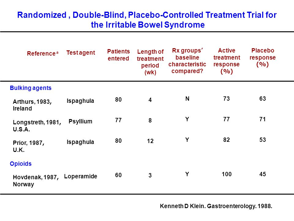 Randomized , Double-Blind, Placebo-Controlled Treatment Trial for