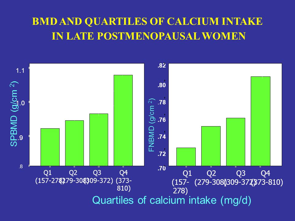 BMD AND QUARTILES OF CALCIUM INTAKE IN LATE POSTMENOPAUSAL WOMEN