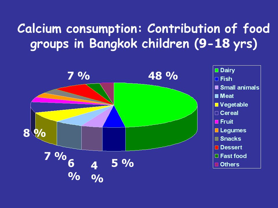 Calcium consumption: Contribution of food groups in Bangkok children (9-18 yrs)