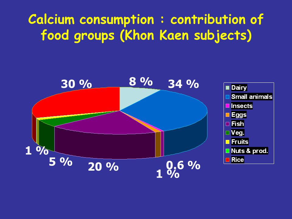 Calcium consumption : contribution of food groups (Khon Kaen subjects)