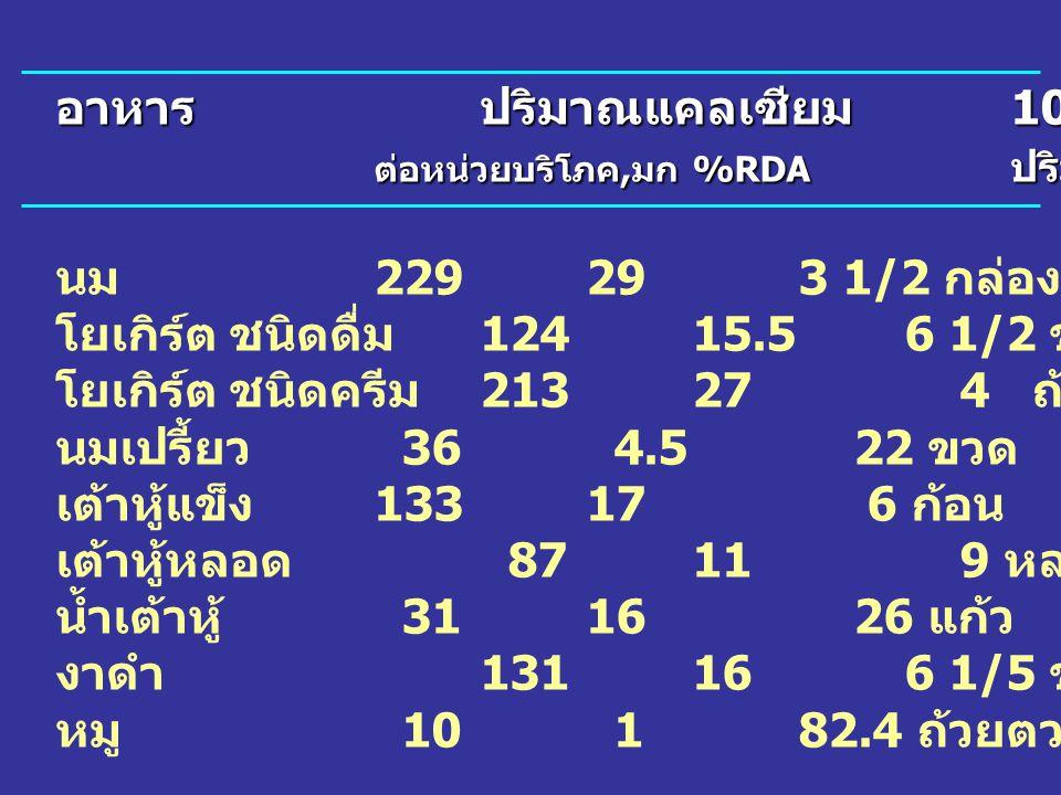 อาหาร ปริมาณแคลเซียม 100% RDA