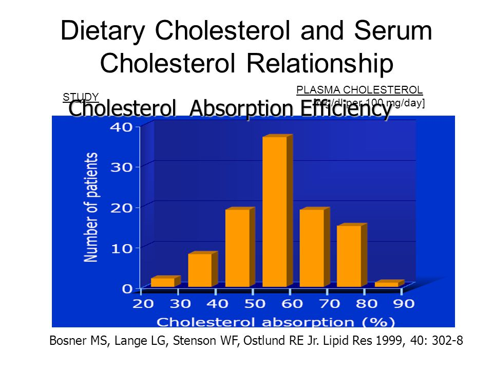 Dietary Cholesterol and Serum Cholesterol Relationship