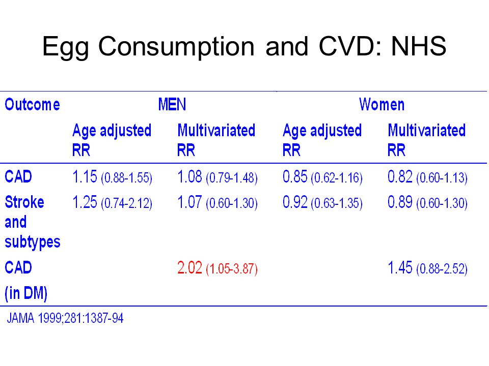 Egg Consumption and CVD: NHS