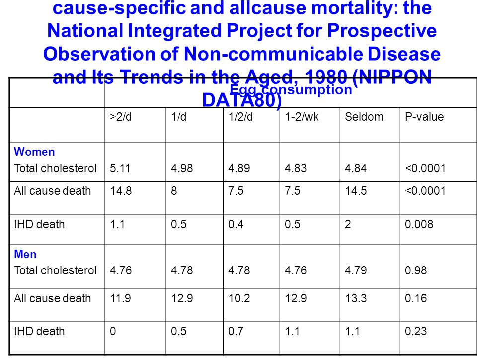 Egg consumption, serum cholesterol, and cause-specific and allcause mortality: the National Integrated Project for Prospective Observation of Non-communicable Disease and Its Trends in the Aged, 1980 (NIPPON DATA80)