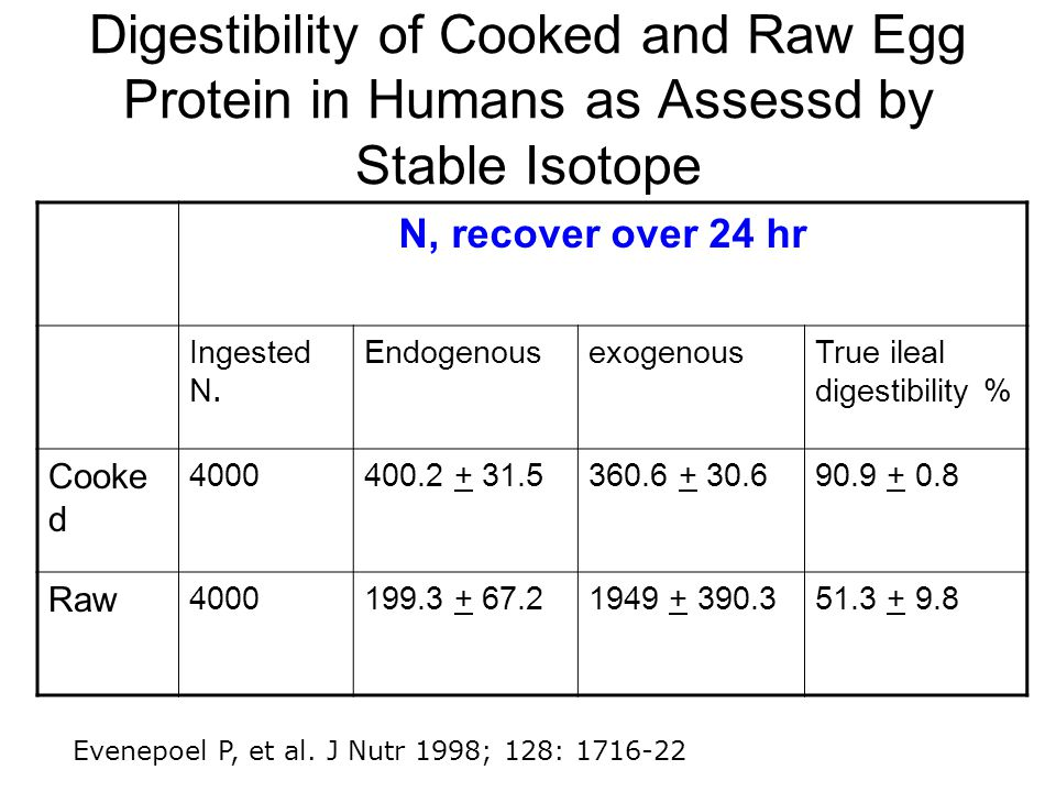 Digestibility of Cooked and Raw Egg Protein in Humans as Assessd by Stable Isotope