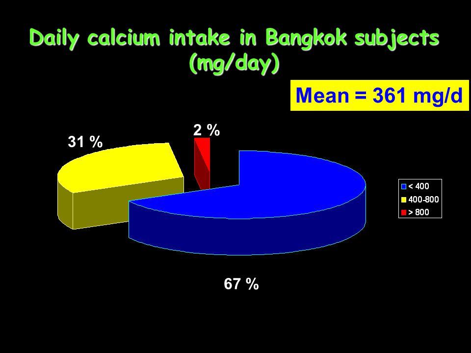 Daily calcium intake in Bangkok subjects (mg/day)
