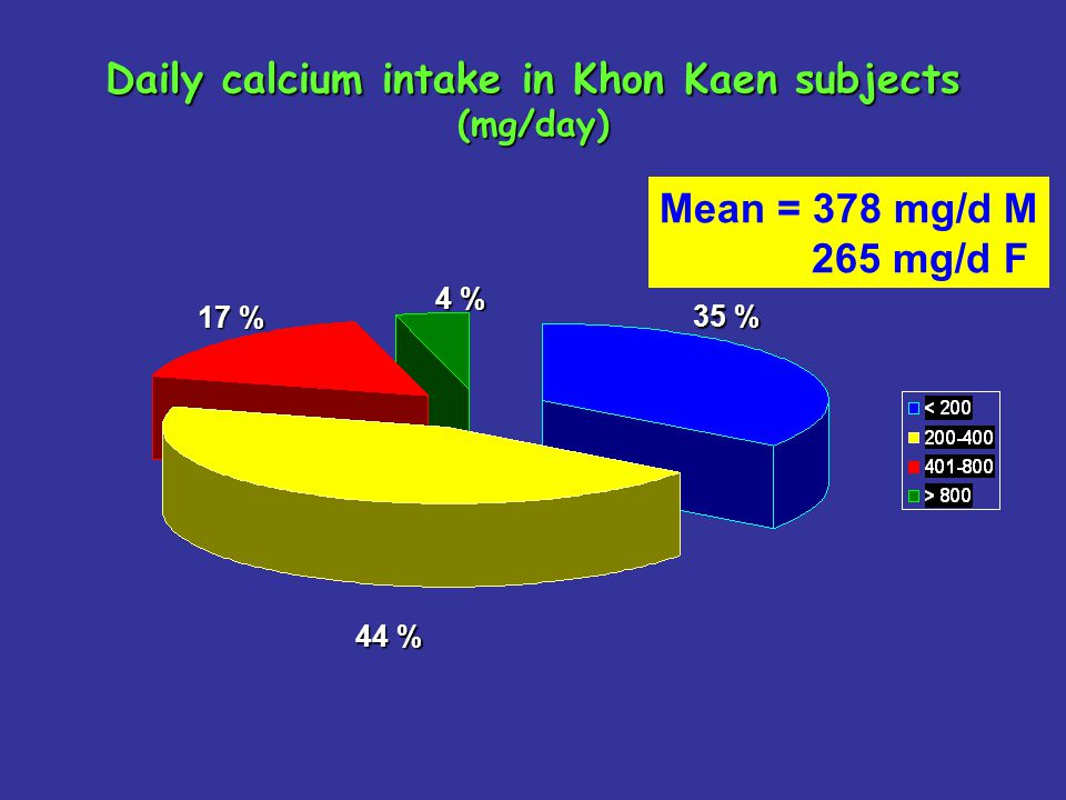 Daily calcium intake in Khon Kaen subjects (mg/day)