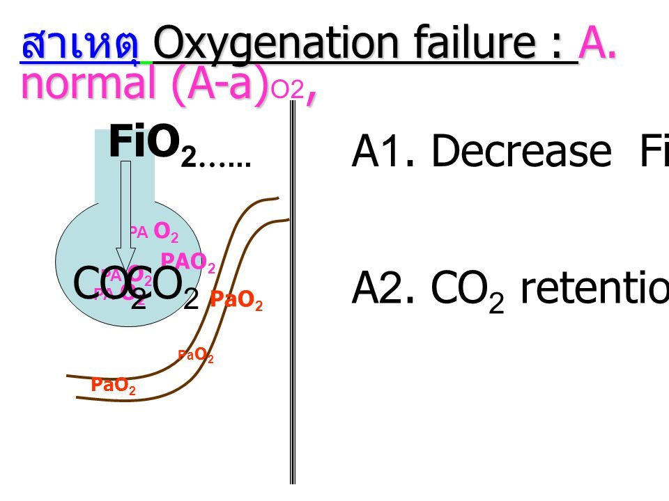 สาเหตุ Oxygenation failure : A. normal (A-a)O2,