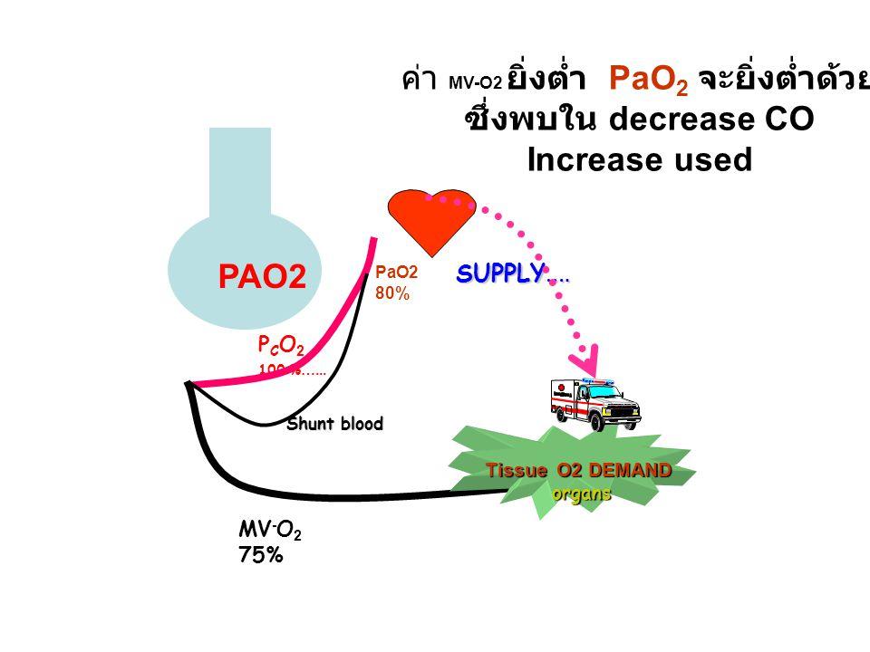 ค่า MV-O2 ยิ่งต่ำ PaO2 จะยิ่งต่ำด้วย