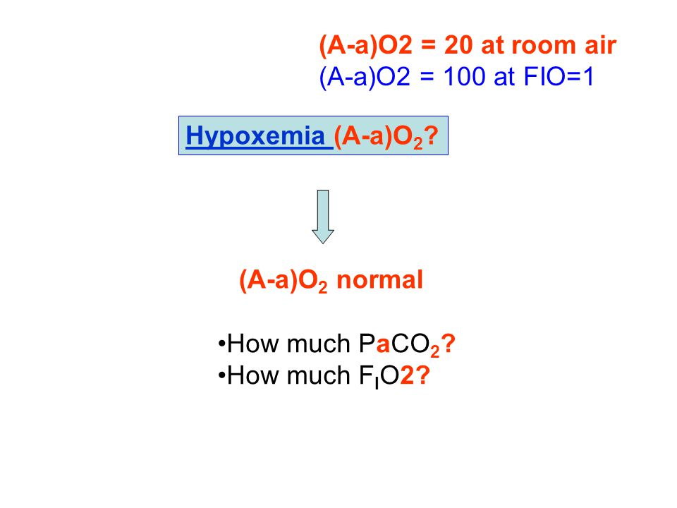 (A-a)O2 = 20 at room air (A-a)O2 = 100 at FIO=1. Hypoxemia (A-a)O2 (A-a)O2 normal. How much PaCO2
