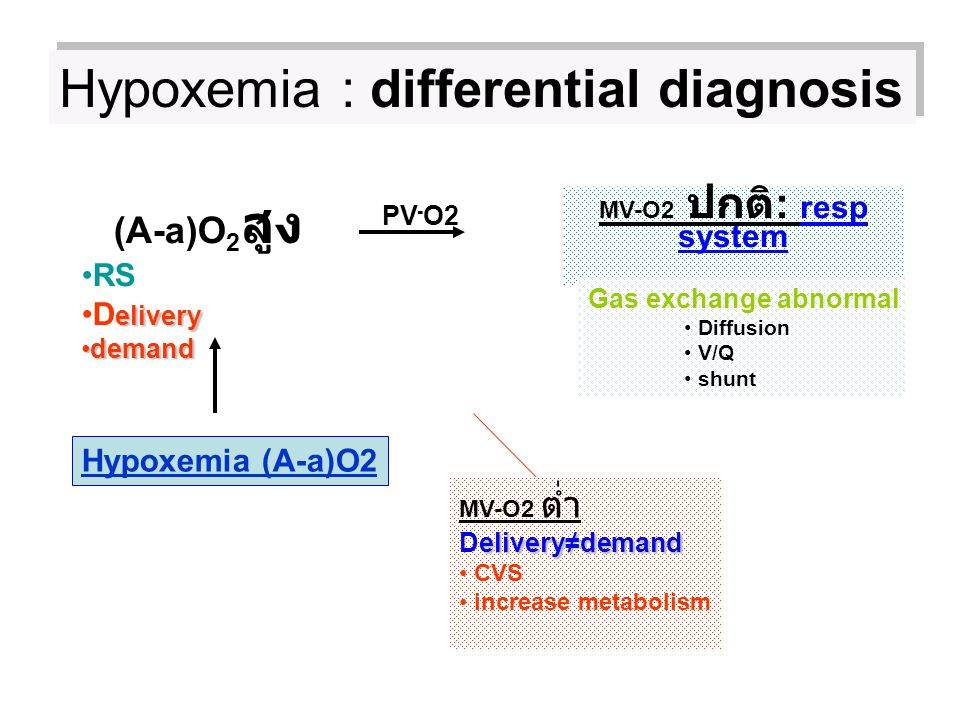 Hypoxemia : differential diagnosis