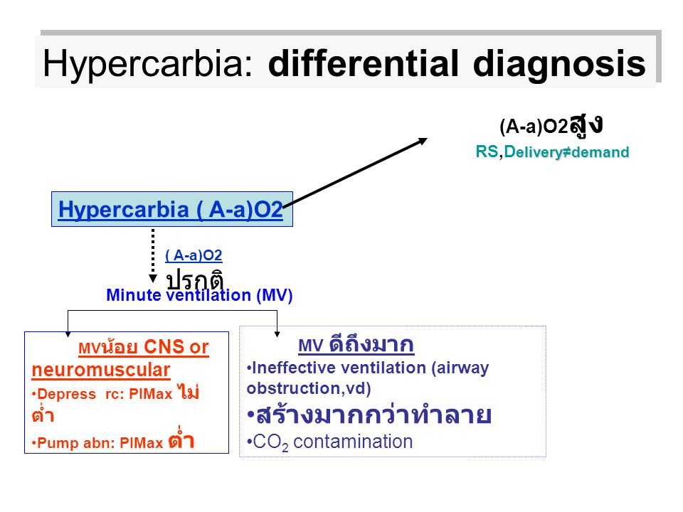 Hypercarbia: differential diagnosis