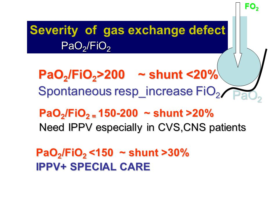 Severity of gas exchange defect PaO2/FiO2