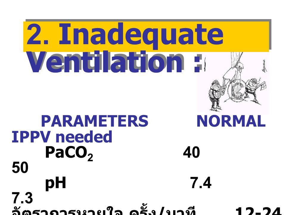 2. Inadequate Ventilation :