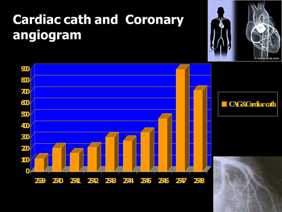 Cardiac cath and Coronary angiogram