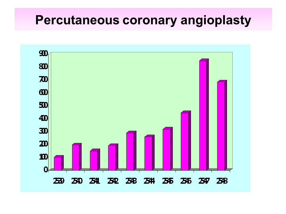 Percutaneous coronary angioplasty