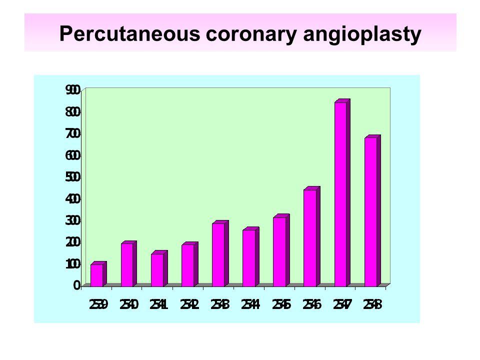 Percutaneous coronary angioplasty