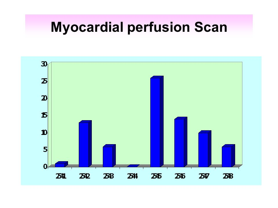 Myocardial perfusion Scan