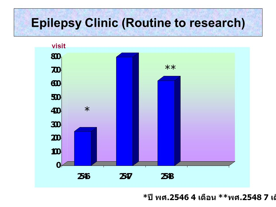 Epilepsy Clinic (Routine to research)