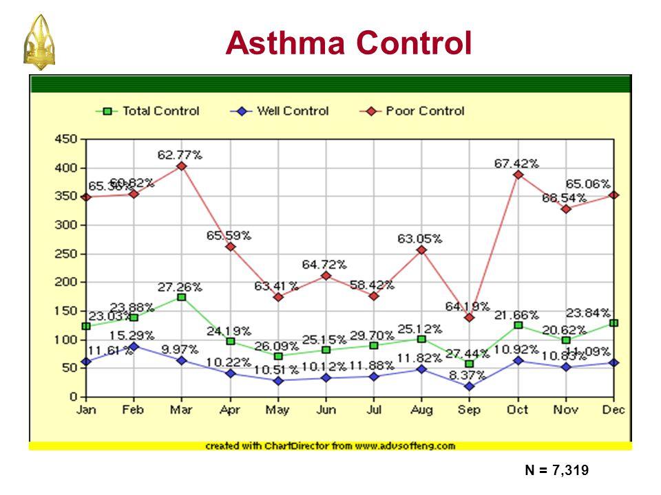 Asthma Control N = 7,319