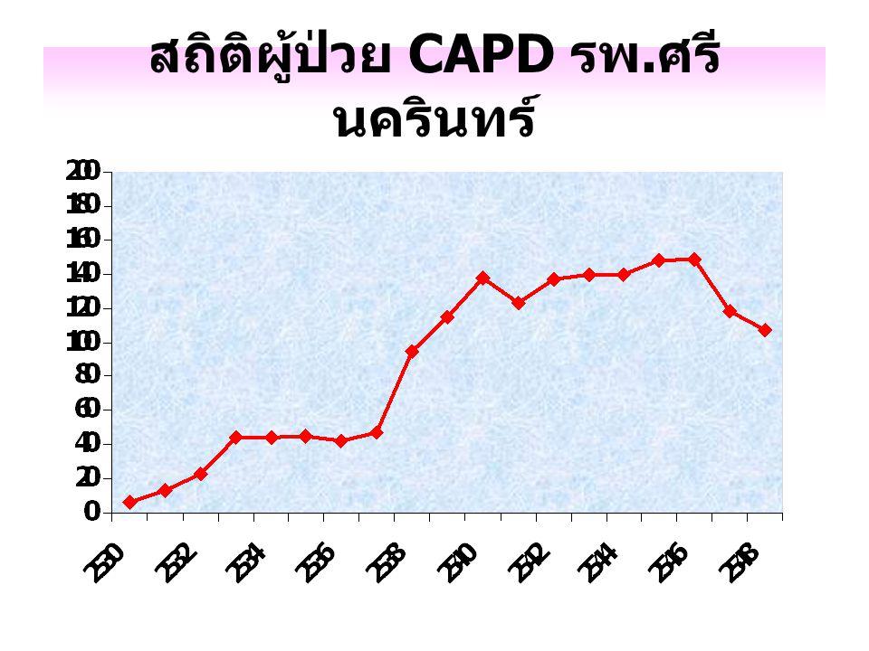 สถิติผู้ป่วย CAPD รพ.ศรีนครินทร์