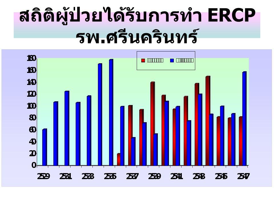 สถิติผู้ป่วยได้รับการทำ ERCP รพ.ศรีนครินทร์