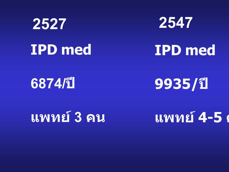 2527 2547 IPD med 6874/ปี แพทย์ 3 คน IPD med 9935/ปี แพทย์ 4-5 คน