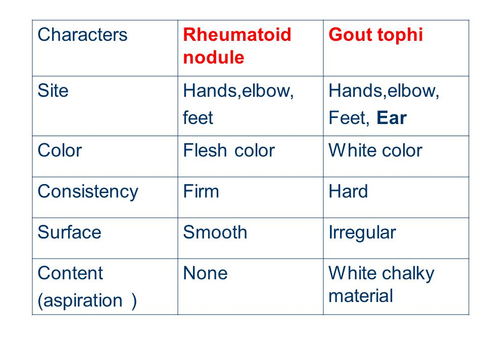 Characters Rheumatoid nodule. Gout tophi. Site. Hands,elbow, feet. Feet, Ear. Color. Flesh color.