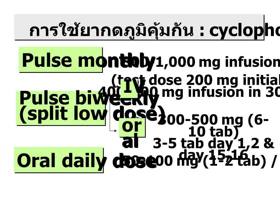 (test dose 200 mg initially)