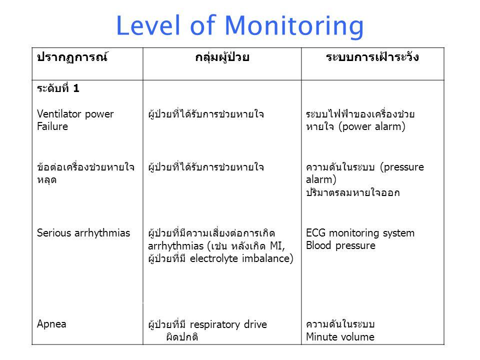 Level of Monitoring ปรากฏการณ์ กลุ่มผู้ป่วย ระบบการเฝ้าระวัง