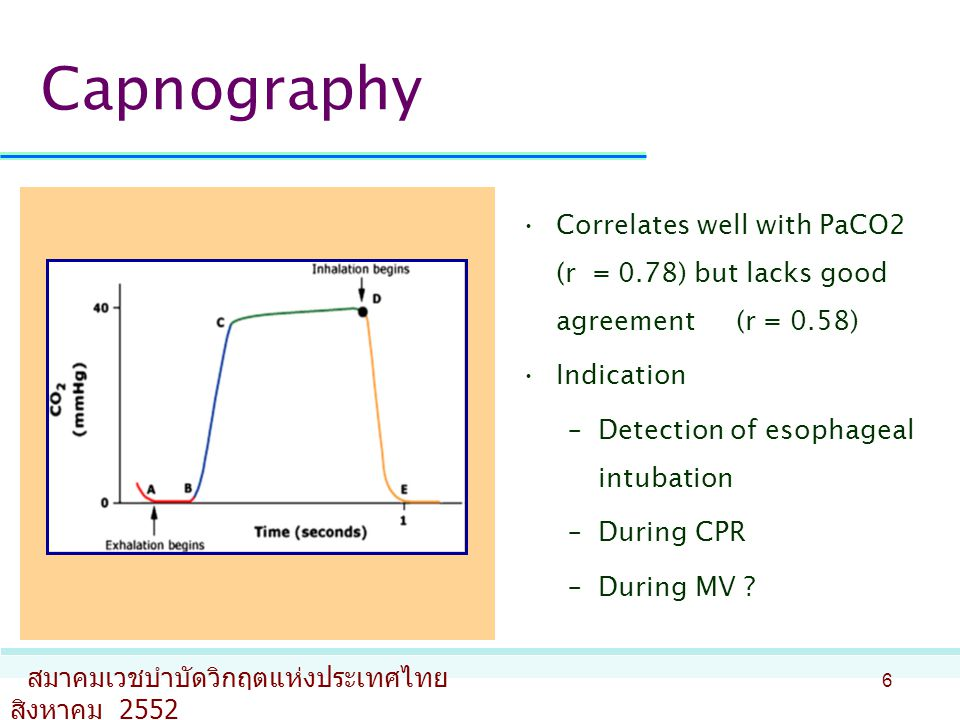 Capnography Correlates well with PaCO2 (r = 0.78) but lacks good agreement (r = 0.58) Indication.