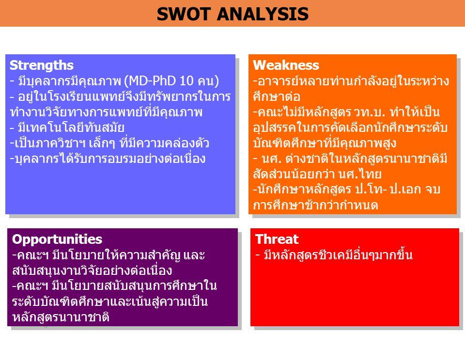 SWOT ANALYSIS Strengths มีบุคลากรมีคุณภาพ (MD-PhD 10 คน)