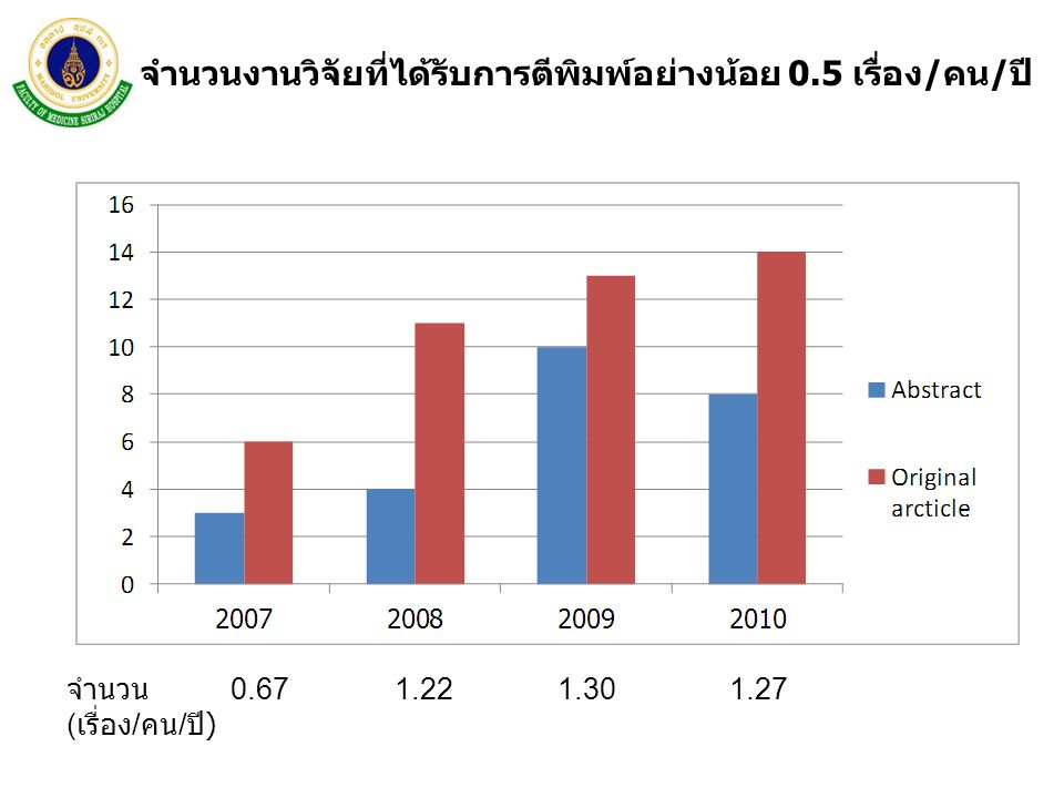 จำนวนงานวิจัยที่ได้รับการตีพิมพ์อย่างน้อย 0.5 เรื่อง/คน/ปี