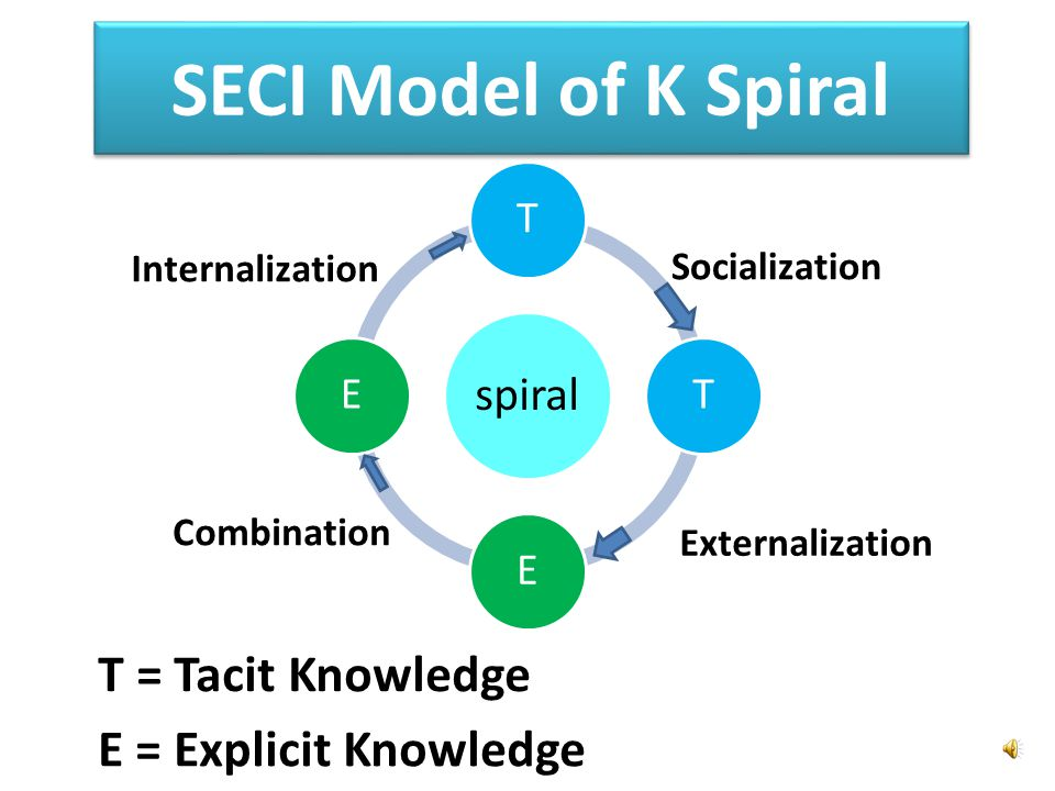 SECI Model of K Spiral T = Tacit Knowledge E = Explicit Knowledge