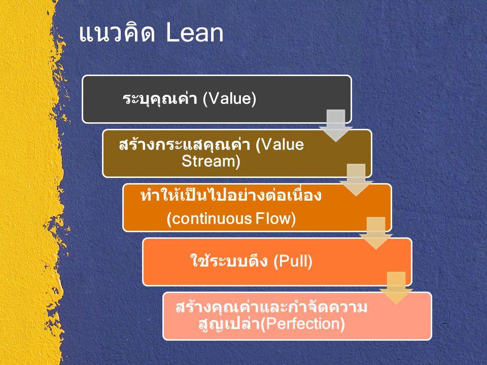 แนวคิด Lean ระบุคุณค่า (Value) สร้างกระแสคุณค่า (Value Stream)