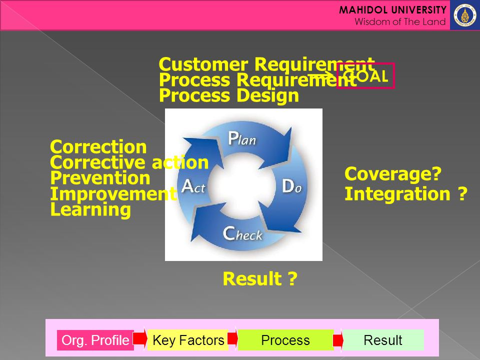 Customer Requirement Process Requirement Process Design Correction