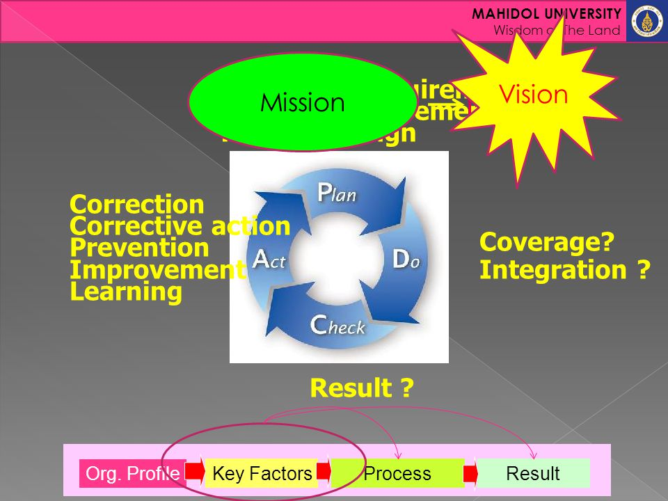Vision Mission Customer Requirement Process Requirement Process Design